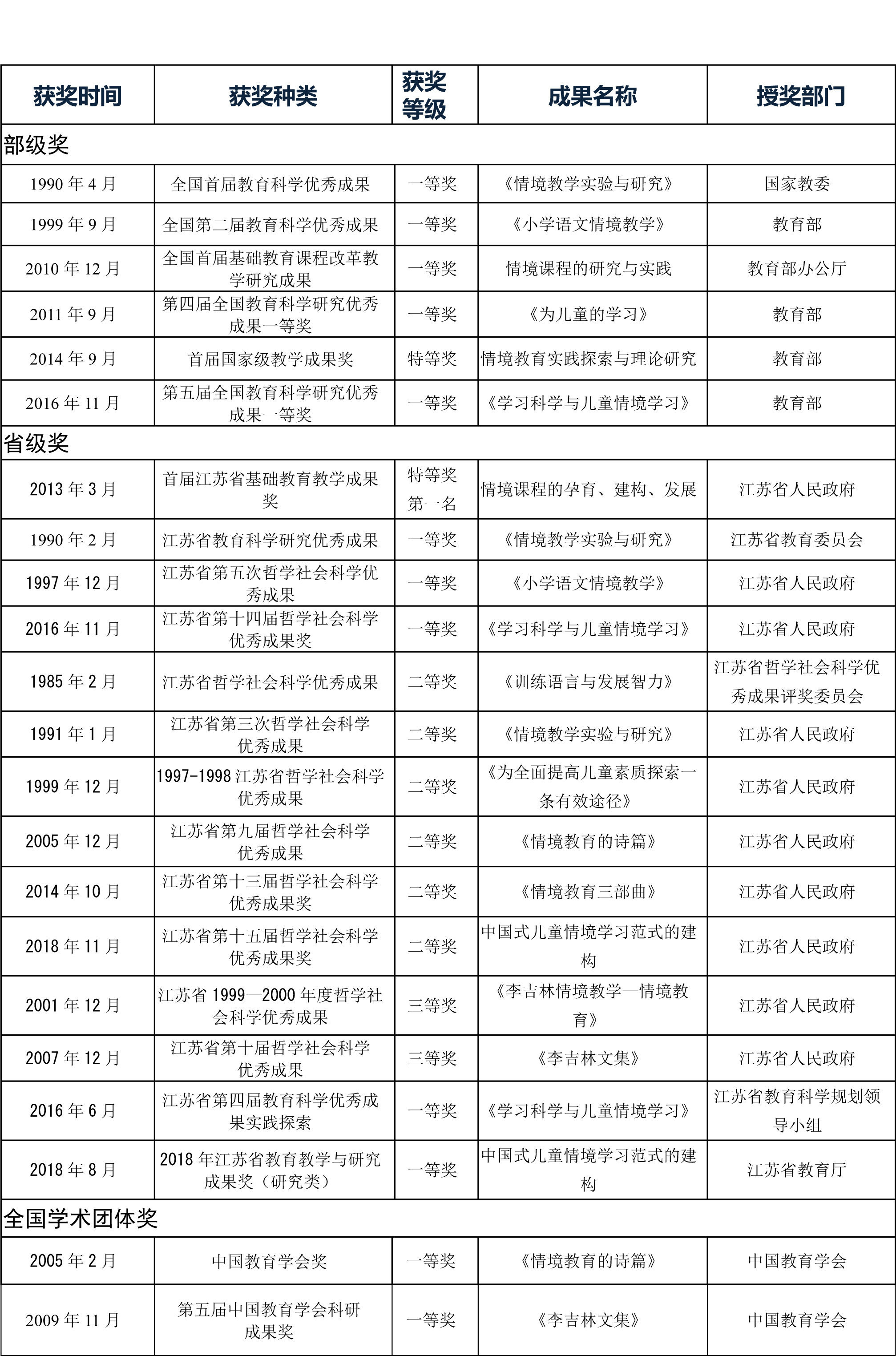 李吉林老师出版专著、荣誉、获奖一览表-6.jpg